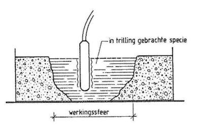 Voorbeeld van een trilfles.